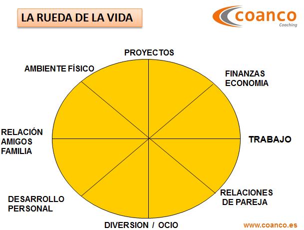 la rueda de la vida. herramientas de coaching. www.coanco.es